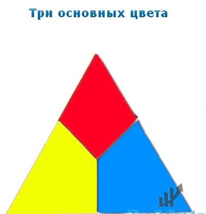 Йоханнес Иттен Искусство Цвета Купить